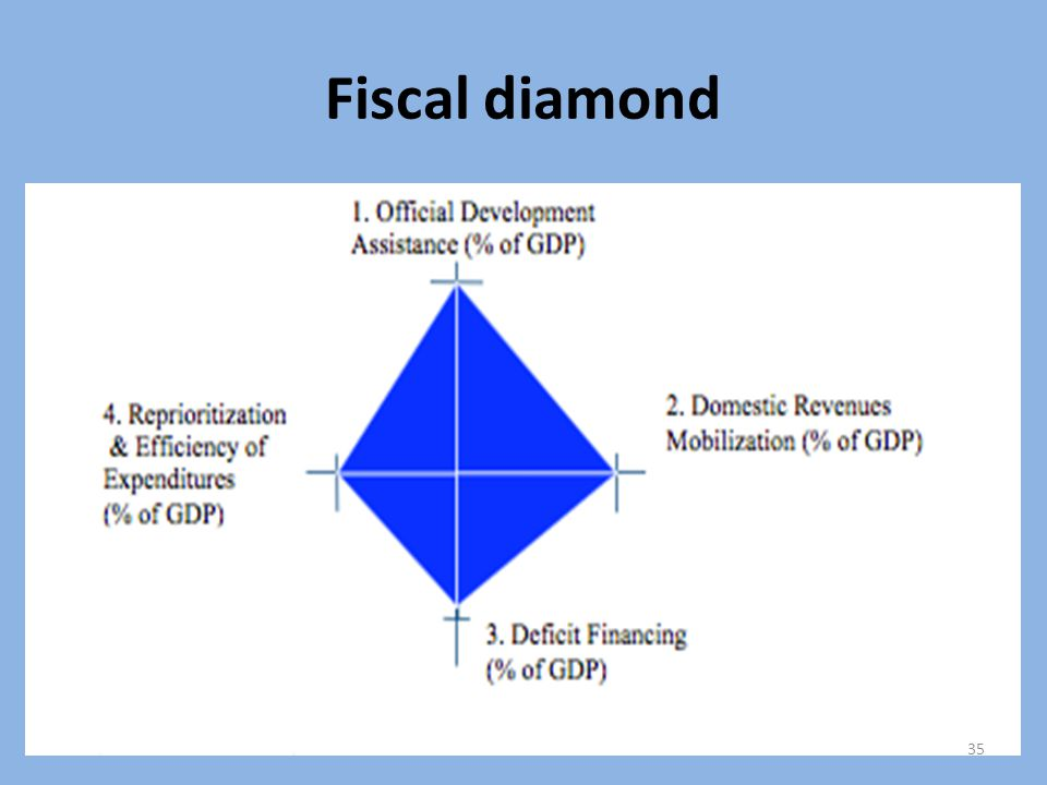 Fiscal diamond