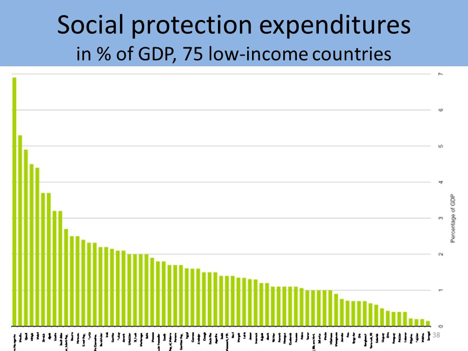 Social protection expenditures in % of GDP, 75 low-income countries