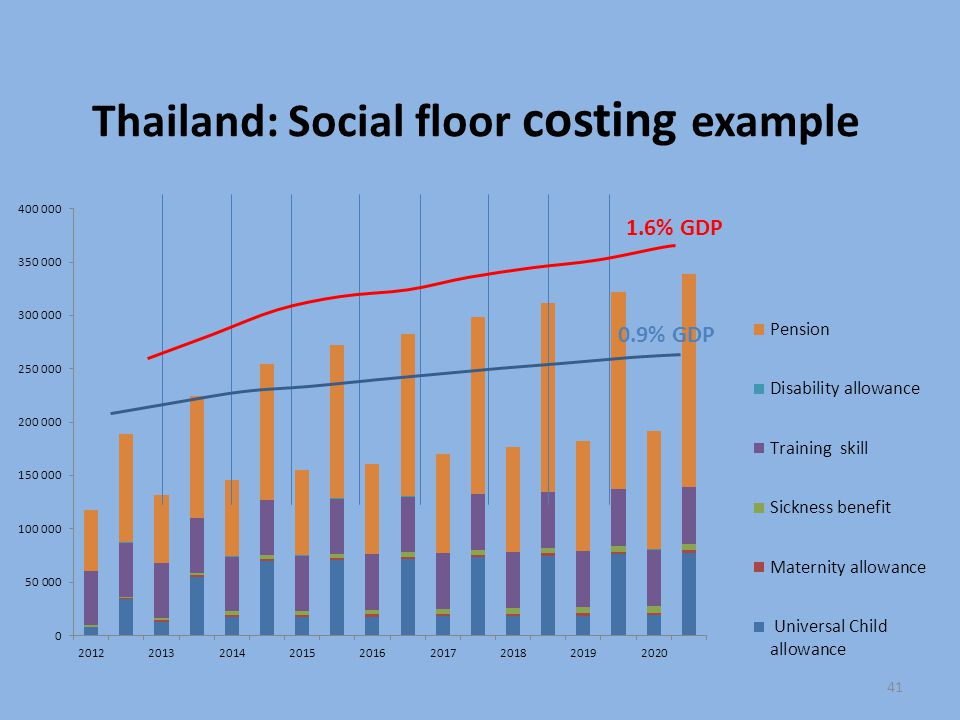 Thailand: Social floor costing example