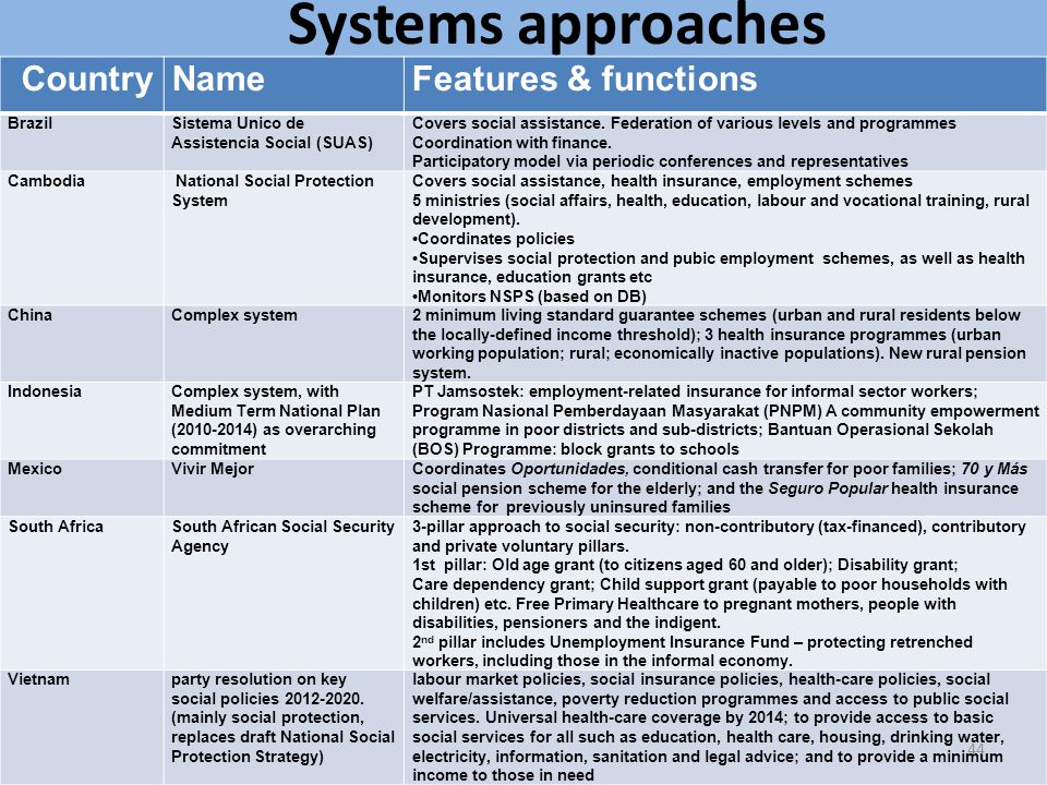 Systems approaches Country Name Features & functions