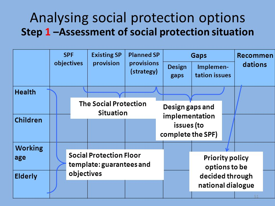 Analysing social protection options