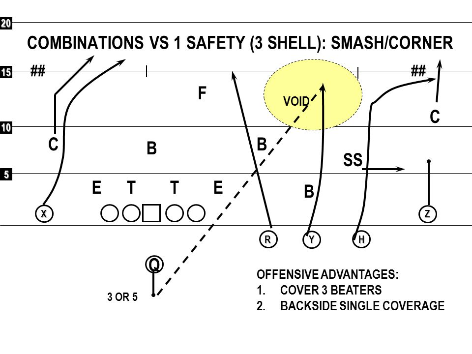 COMBINATIONS VS 1 SAFETY (3 SHELL): SMASH/CORNER