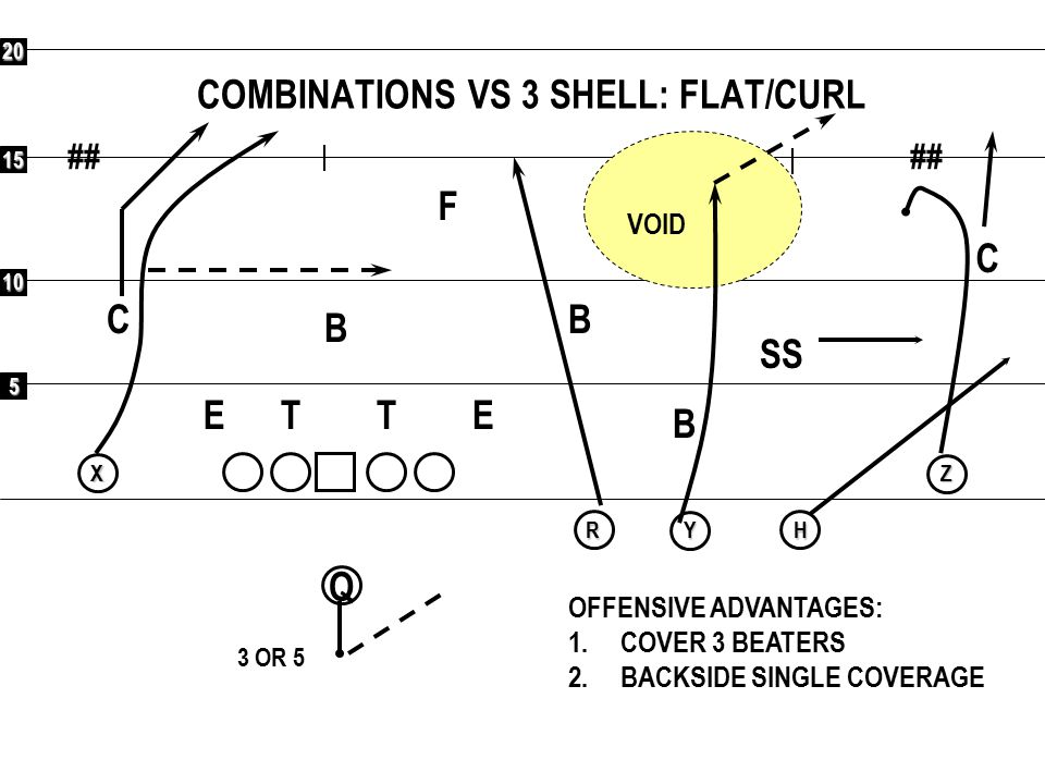 COMBINATIONS VS 3 SHELL: FLAT/CURL