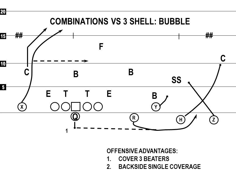 COMBINATIONS VS 3 SHELL: BUBBLE