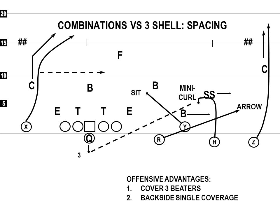 COMBINATIONS VS 3 SHELL: SPACING