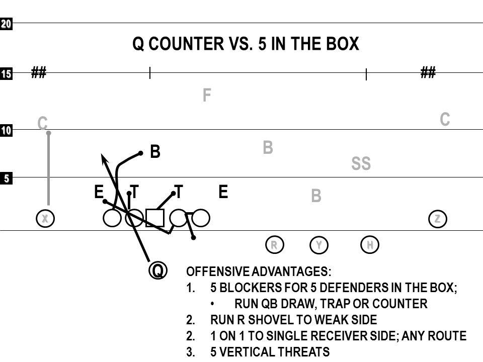 Q COUNTER VS. 5 IN THE BOX F C C B B SS E T T E B Q