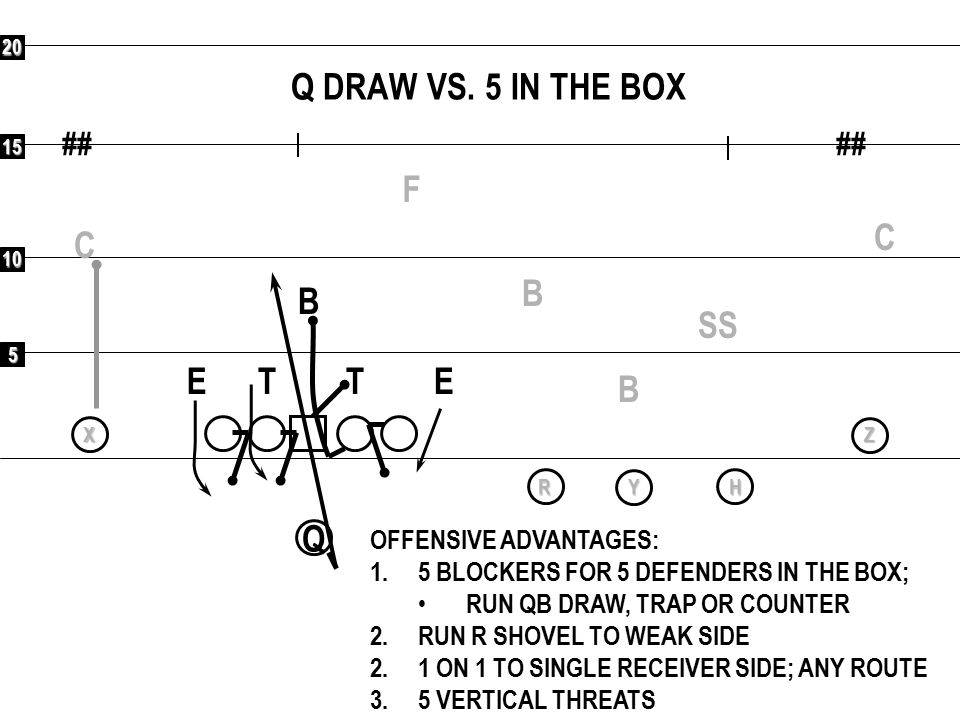 Q DRAW VS. 5 IN THE BOX F C C B B SS E T T E B Q