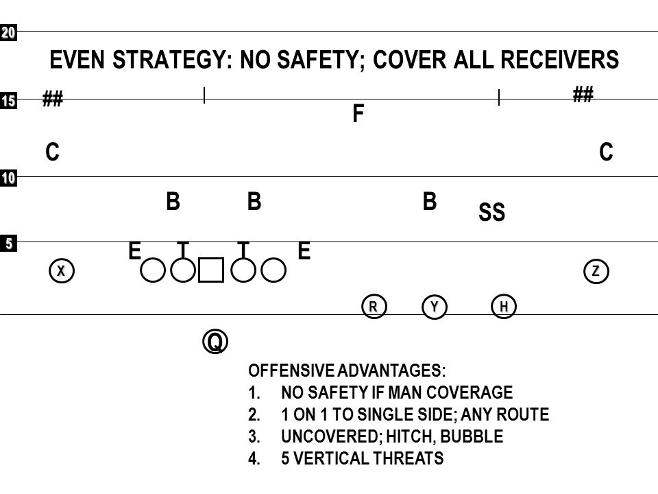 EVEN STRATEGY: NO SAFETY; COVER ALL RECEIVERS