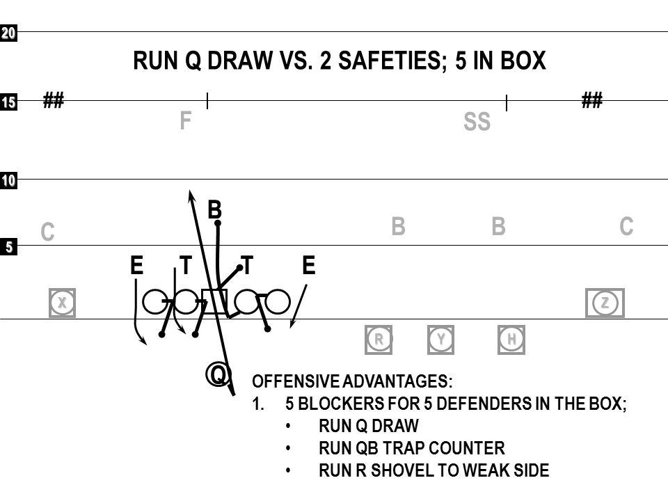 RUN Q DRAW VS. 2 SAFETIES; 5 IN BOX