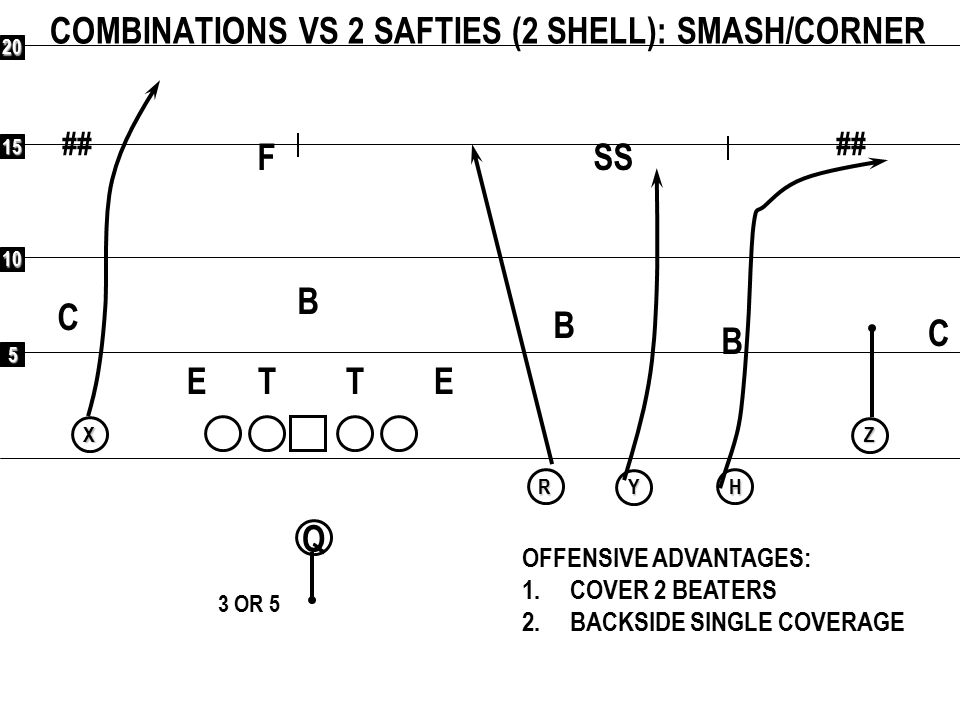 COMBINATIONS VS 2 SAFTIES (2 SHELL): SMASH/CORNER