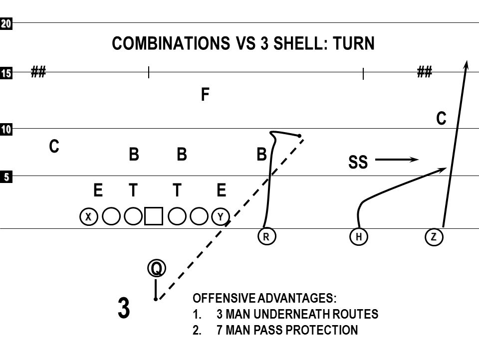 COMBINATIONS VS 3 SHELL: TURN