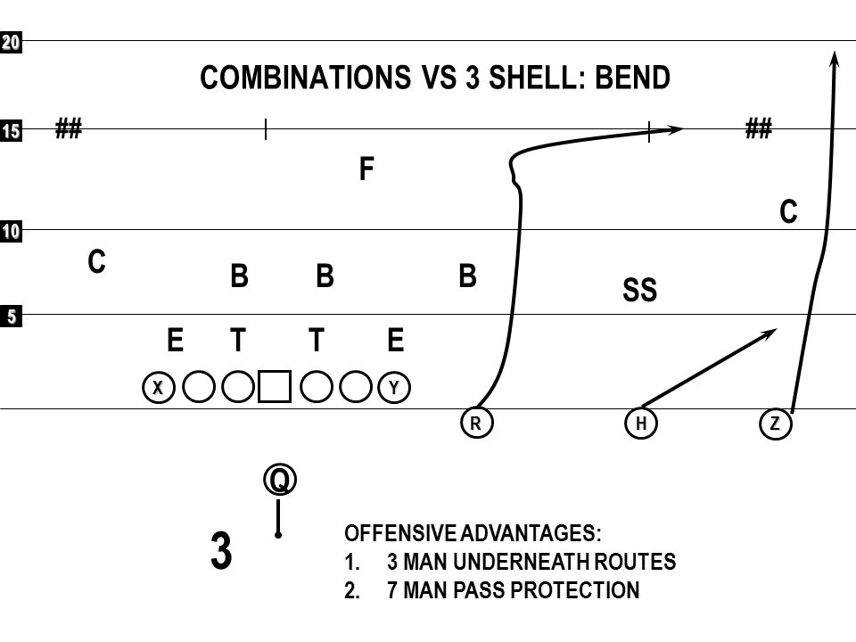 COMBINATIONS VS 3 SHELL: BEND