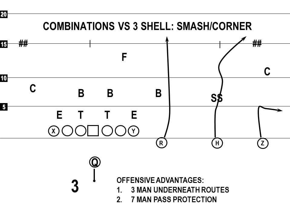 COMBINATIONS VS 3 SHELL: SMASH/CORNER