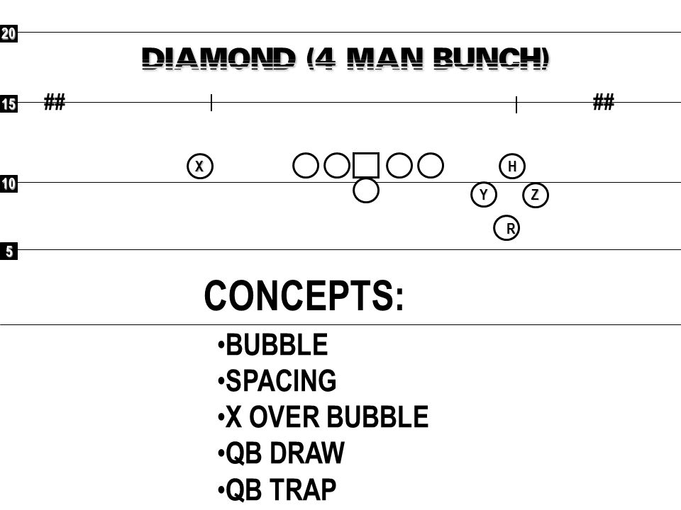 CONCEPTS: DIAMOND (4 MAN BUNCH) BUBBLE SPACING X OVER BUBBLE QB DRAW