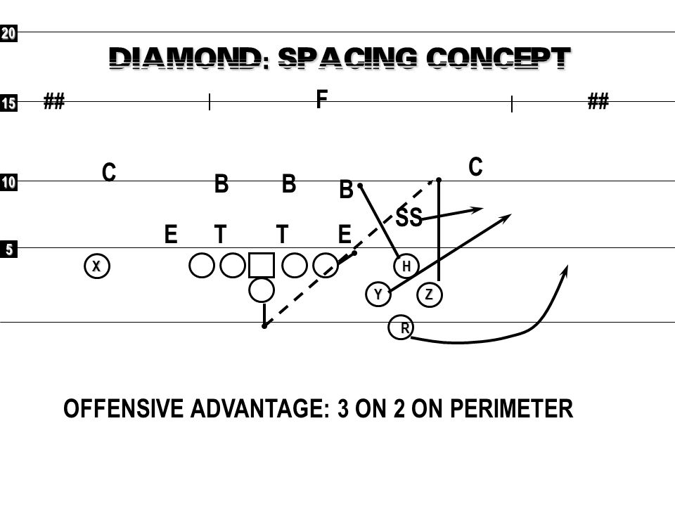 DIAMOND: SPACING CONCEPT