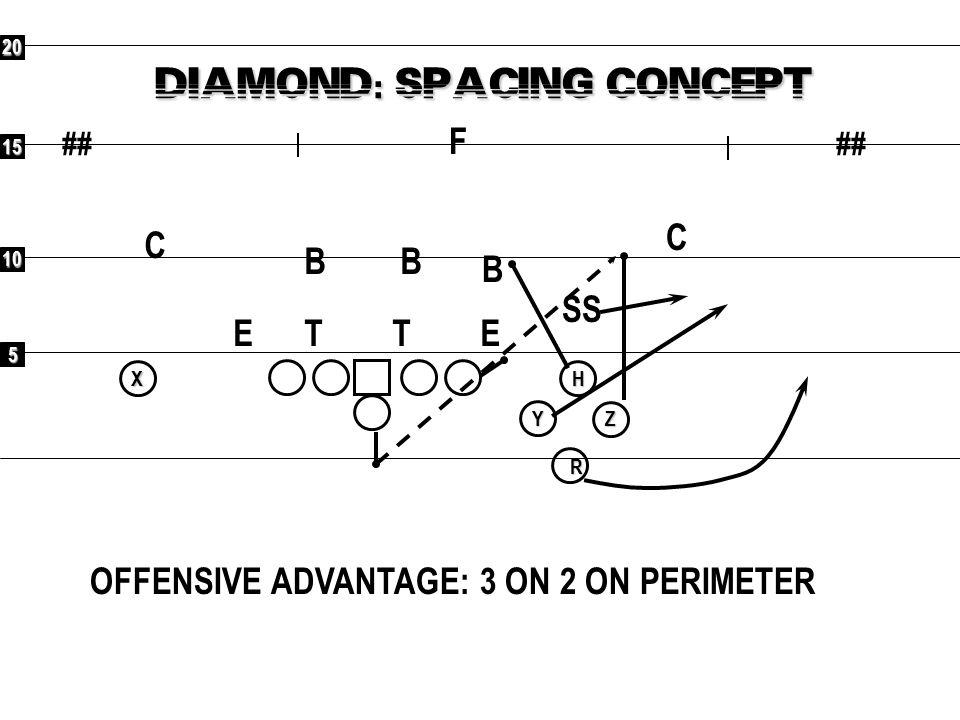 DIAMOND: SPACING CONCEPT