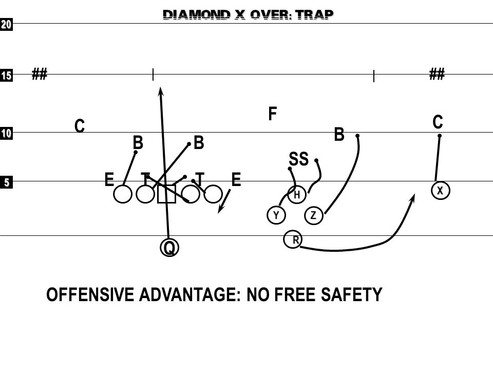 OFFENSIVE ADVANTAGE: NO FREE SAFETY