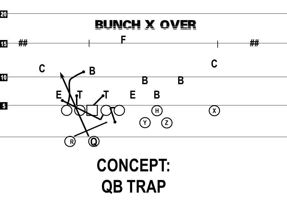 CONCEPT: QB TRAP BUNCH X OVER F C C B B B E T T E B Q ## ## 20 15 10 5