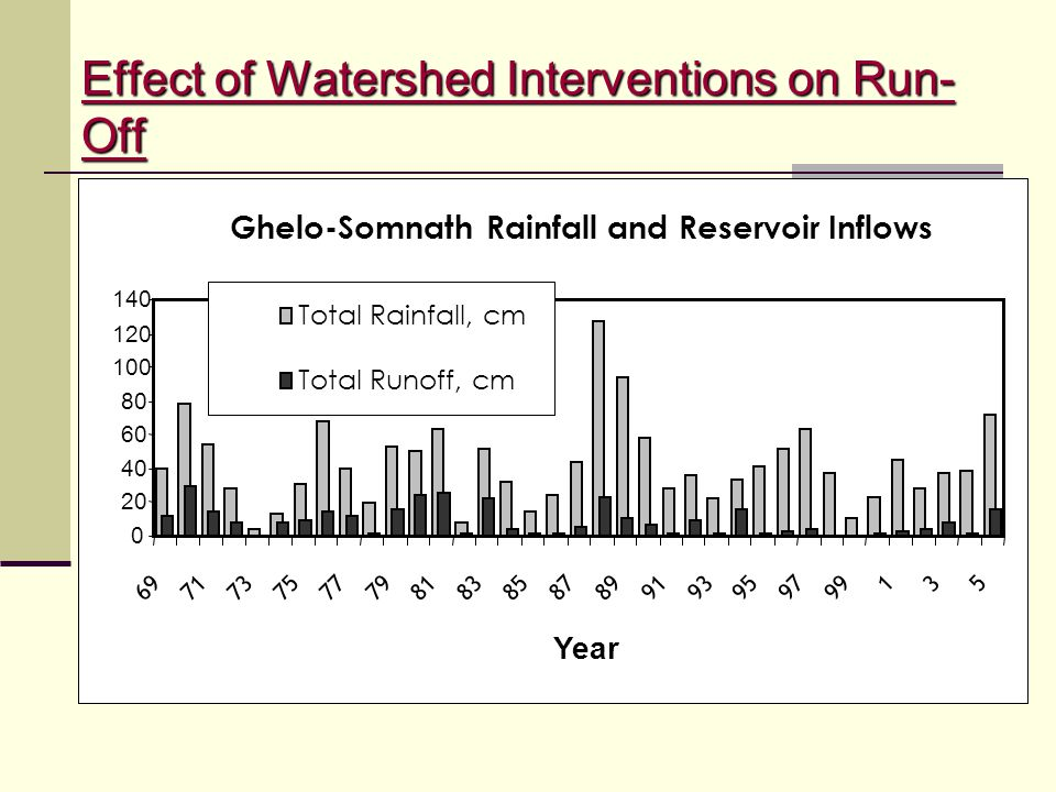 Effect of Watershed Interventions on Run-Off