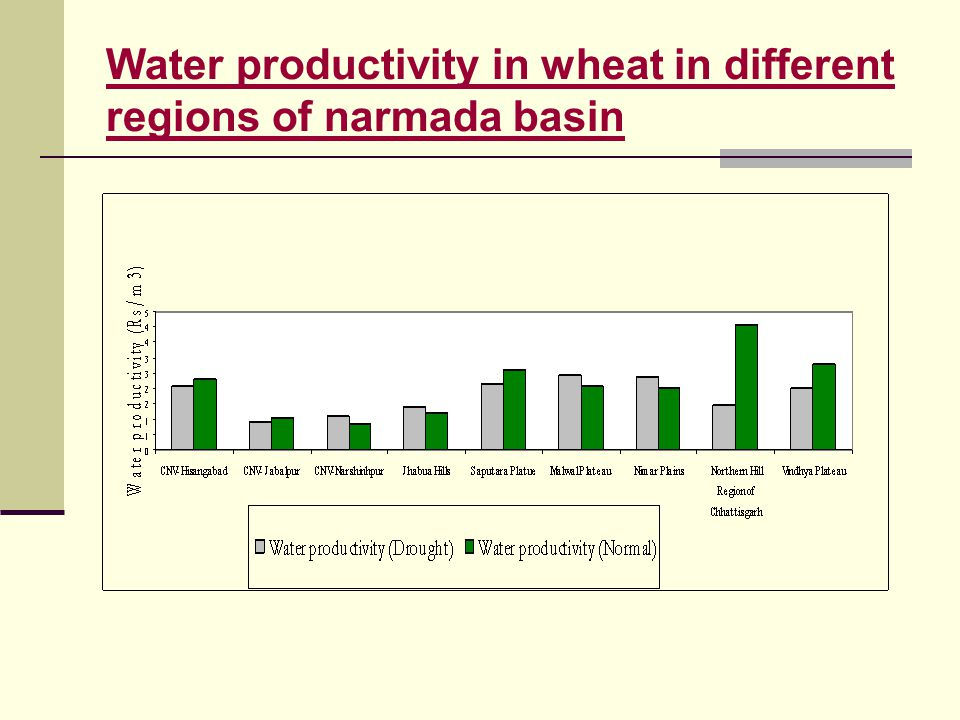 Water productivity in wheat in different regions of narmada basin
