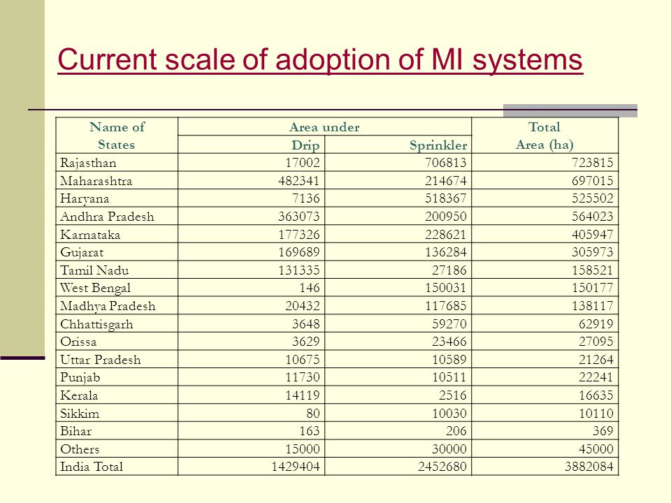 Current scale of adoption of MI systems