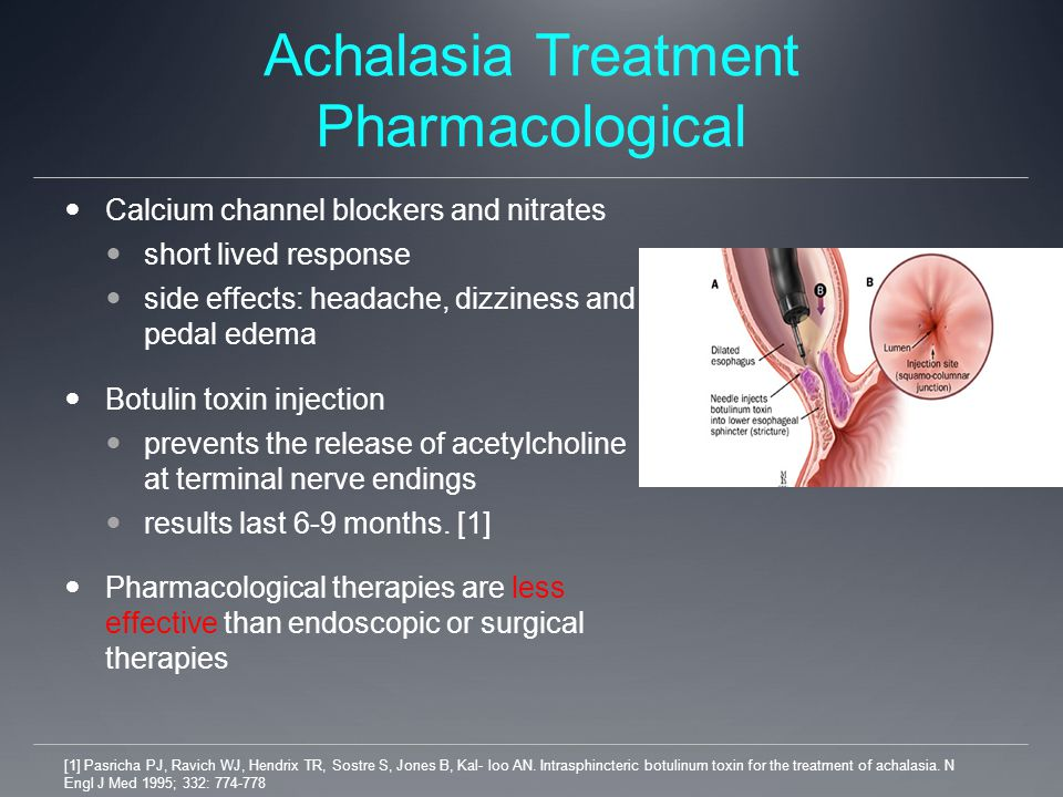 Achalasia Treatment Pharmacological