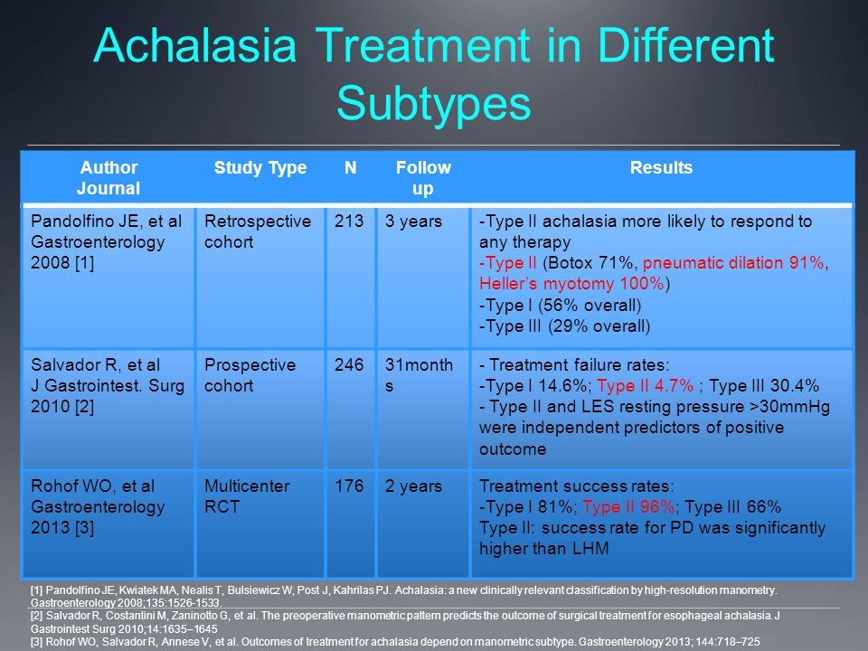 Achalasia Treatment in Different Subtypes