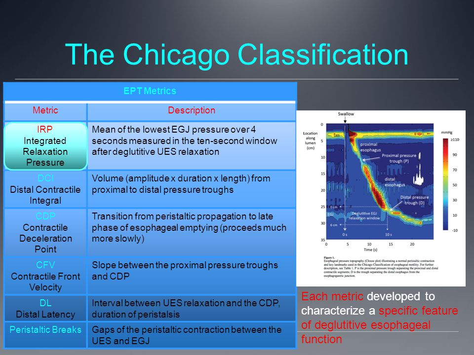 The Chicago Classification