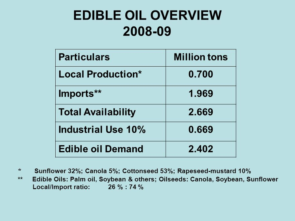 EDIBLE OIL OVERVIEW 2008-09 Particulars Million tons Local Production*