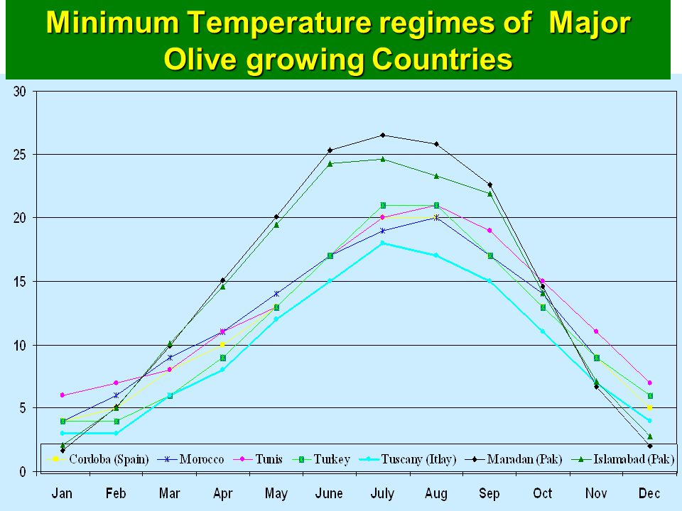 Minimum Temperature regimes of Major Olive growing Countries
