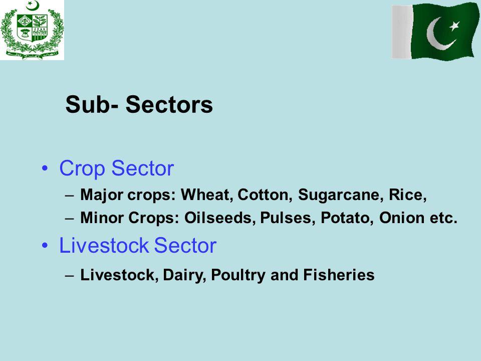 Sub- Sectors Crop Sector Livestock Sector