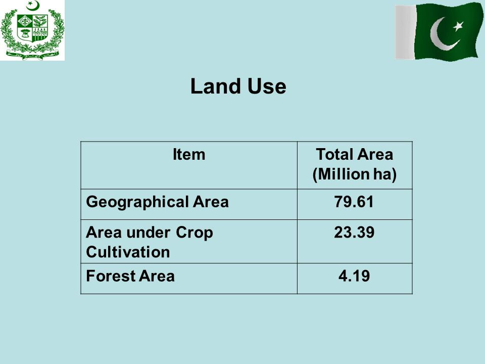 Land Use Item Total Area (Million ha) Geographical Area 79.61