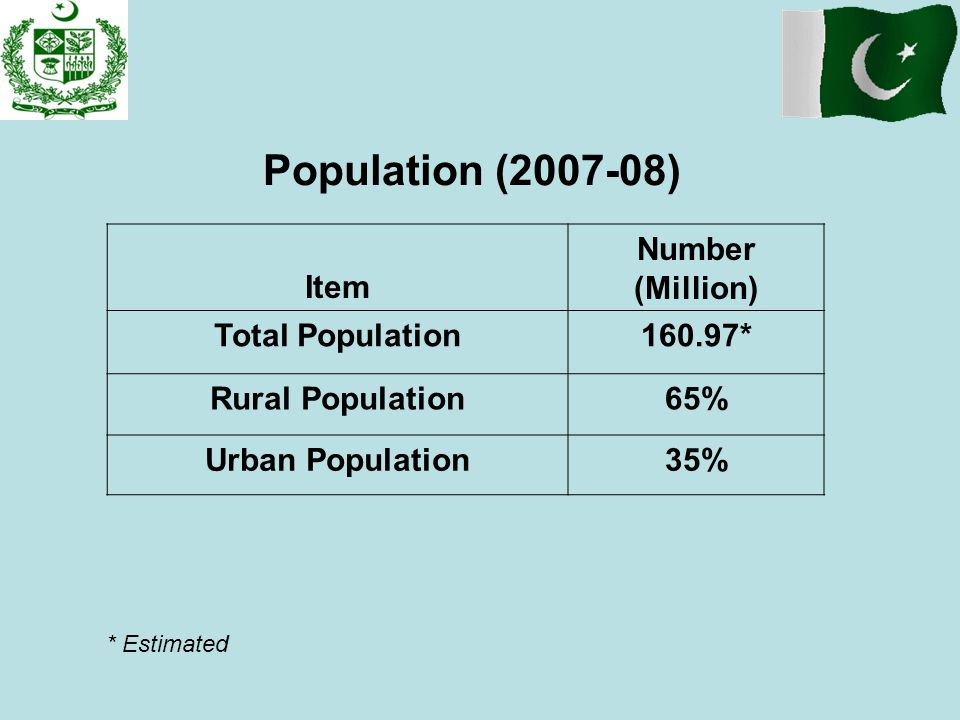 Population (2007-08) Item Number (Million) Total Population 160.97*