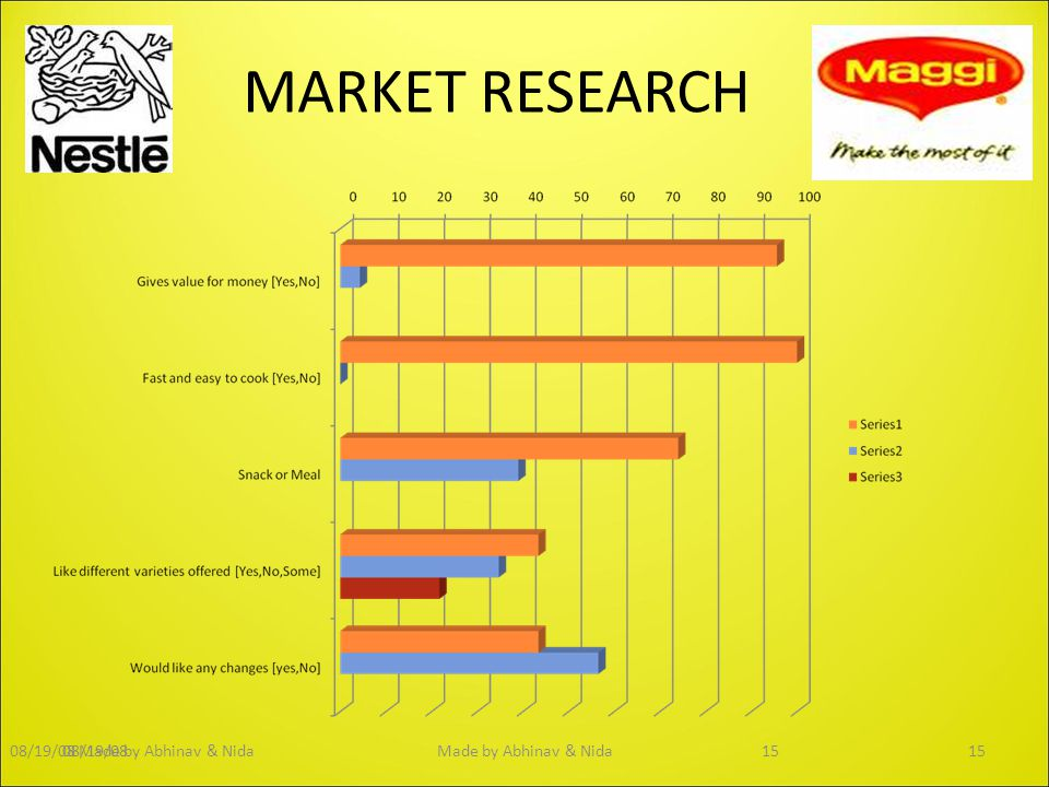 MARKET RESEARCH Made by Abhinav & Nida 08/19/08 08/19/08