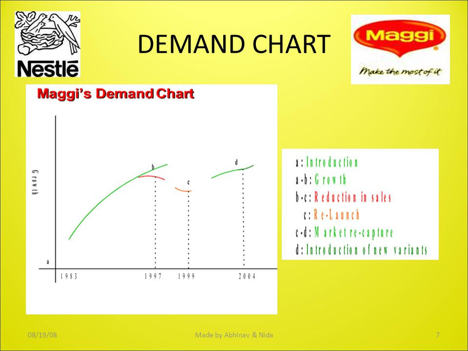 DEMAND CHART 08/19/08 Made by Abhinav & Nida 7