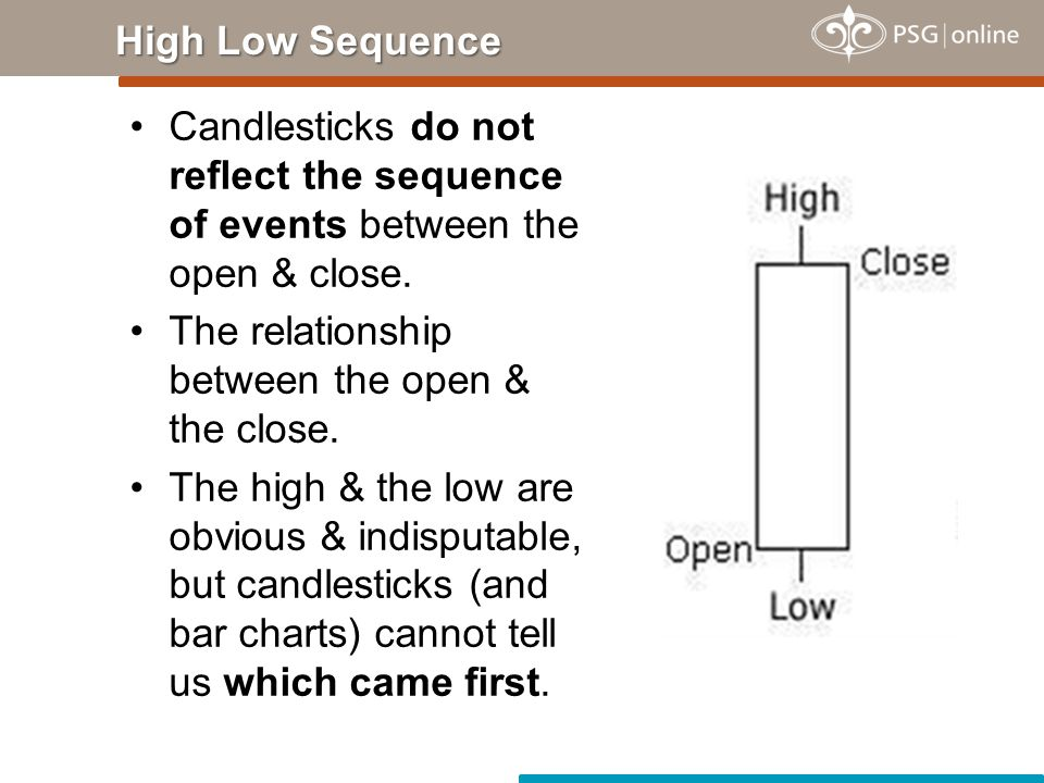 High Low Sequence Candlesticks do not reflect the sequence of events between the open & close. The relationship between the open & the close.