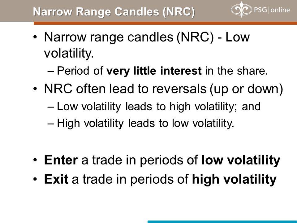 Narrow Range Candles (NRC)