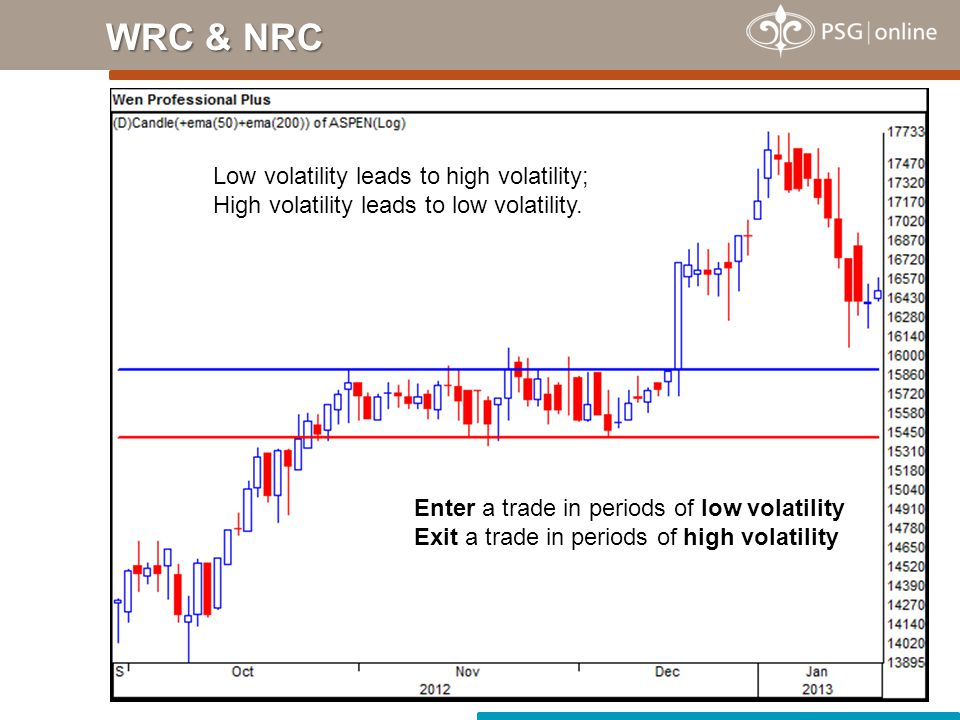 WRC & NRC Low volatility leads to high volatility;