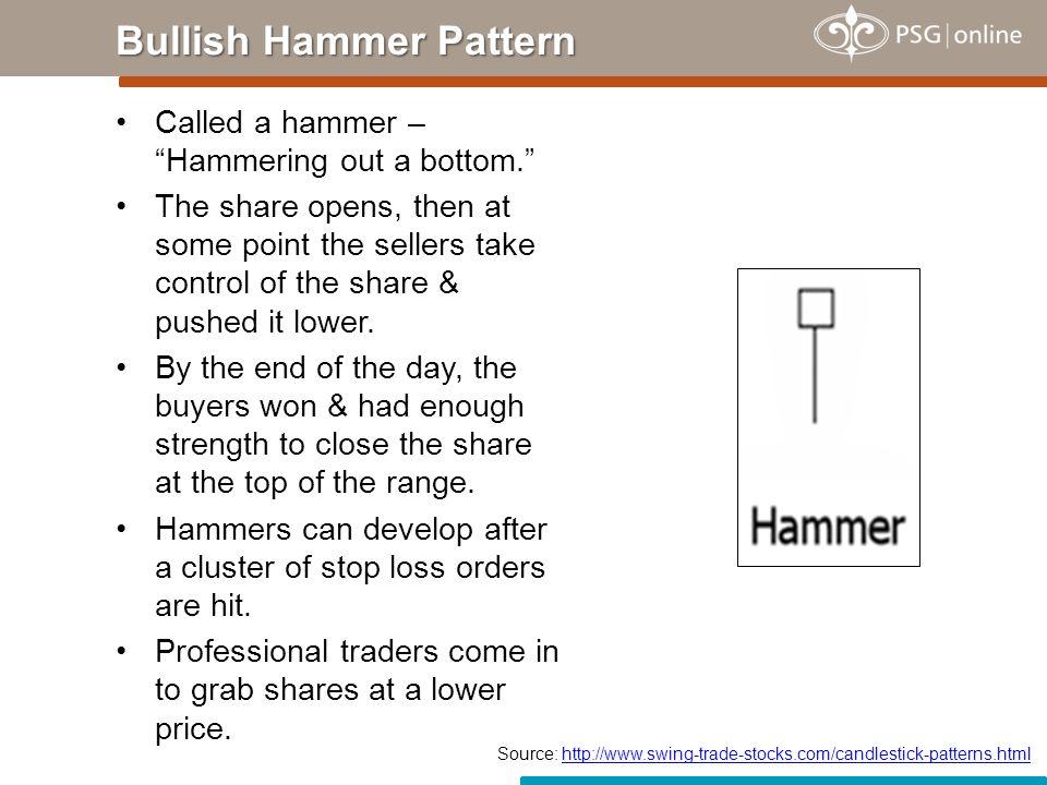 Bullish Hammer Pattern