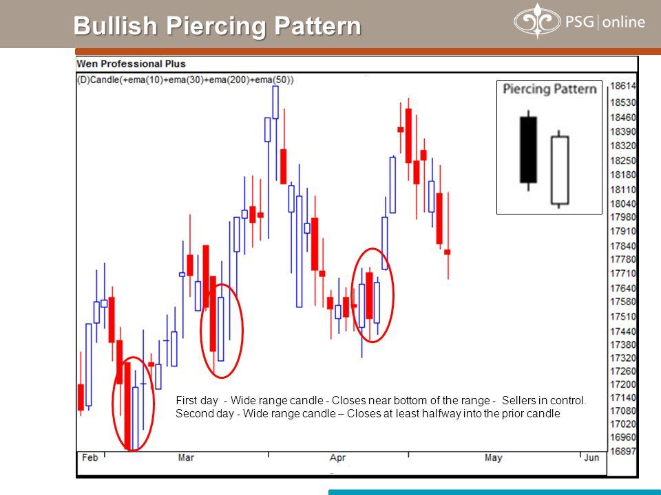 Bullish Piercing Pattern