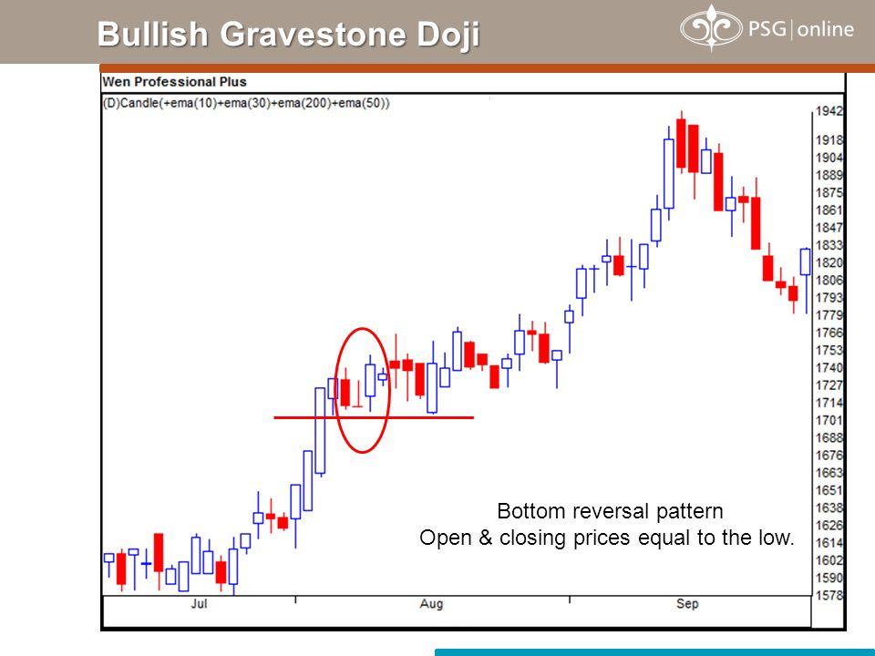 Bullish Gravestone Doji