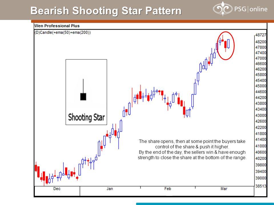 Bearish Shooting Star Pattern