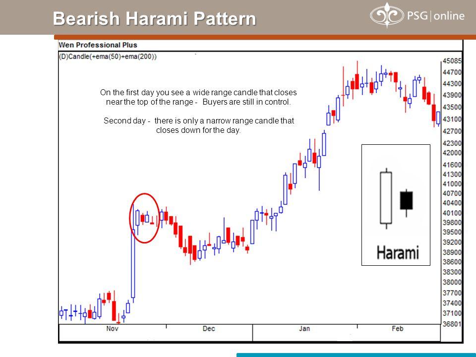 Bearish Harami Pattern