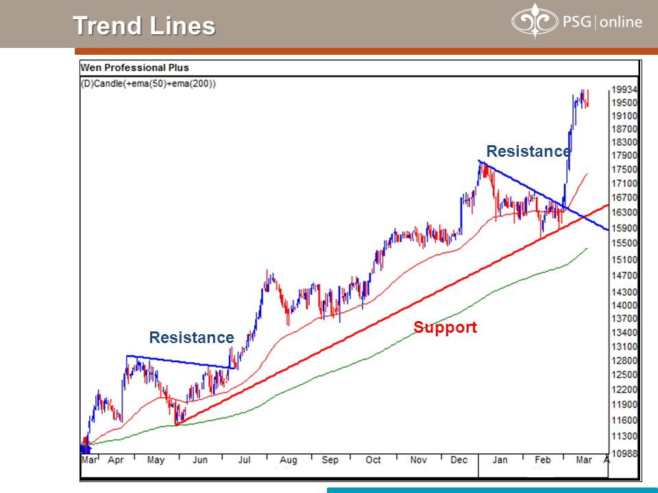 Trend Lines Resistance Support Resistance