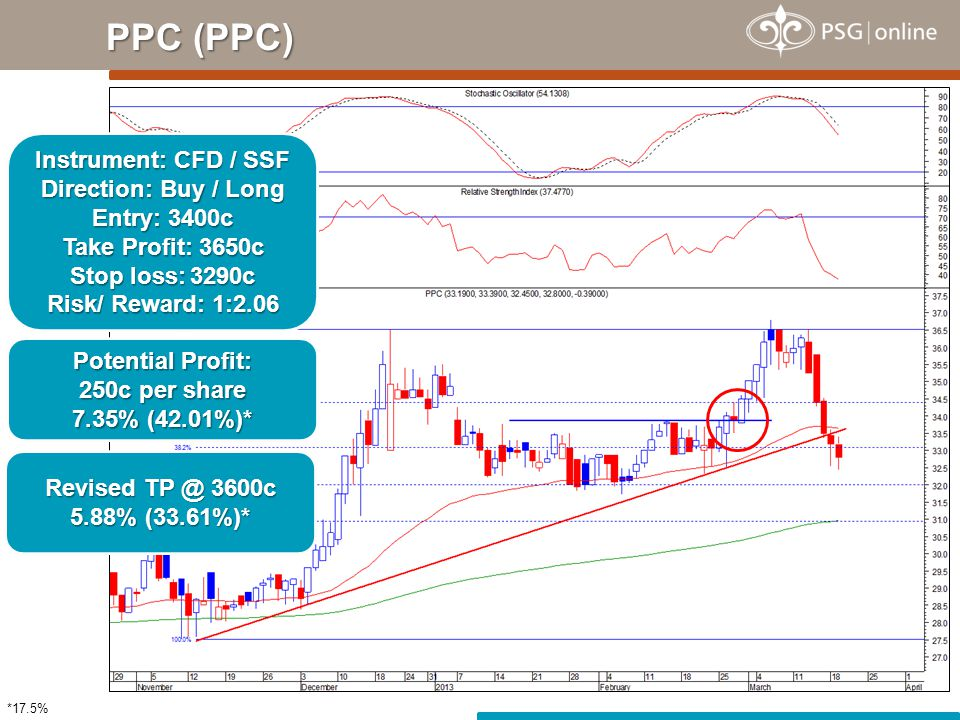PPC (PPC) Instrument: CFD / SSF Direction: Buy / Long Entry: 3400c