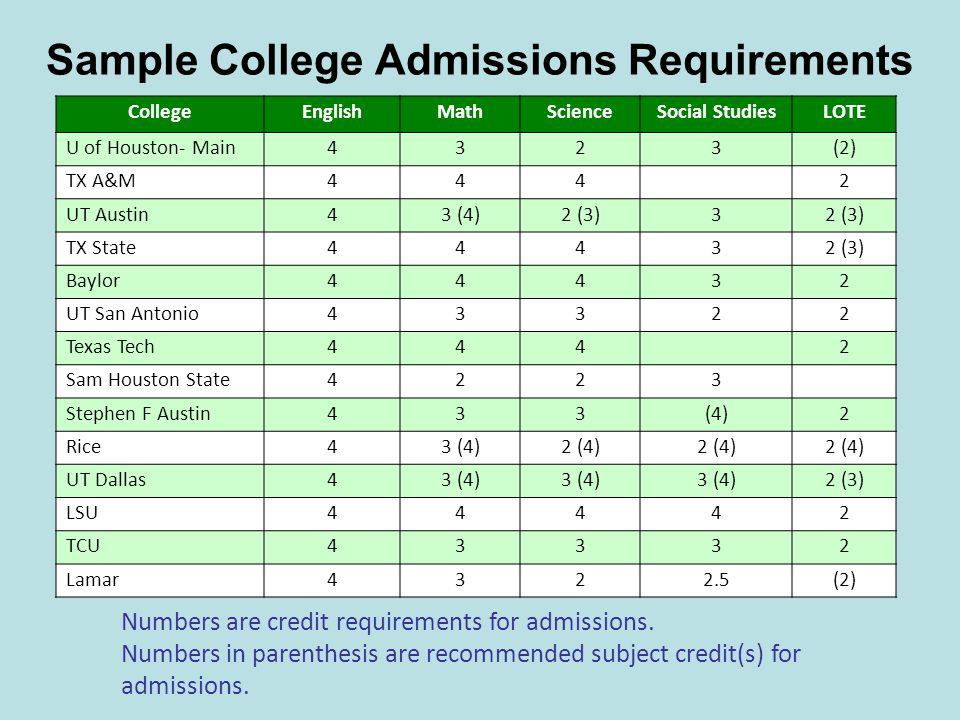 Sample College Admissions Requirements