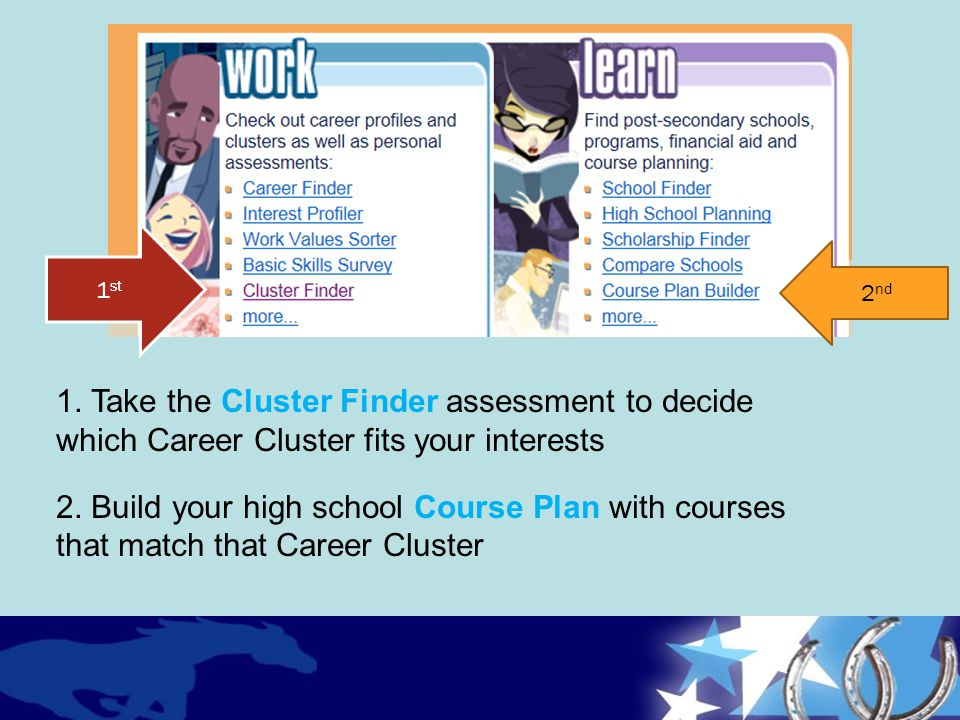 1st 2nd. 1. Take the Cluster Finder assessment to decide which Career Cluster fits your interests.