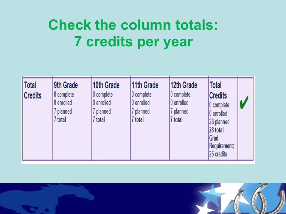 Check the column totals: 7 credits per year