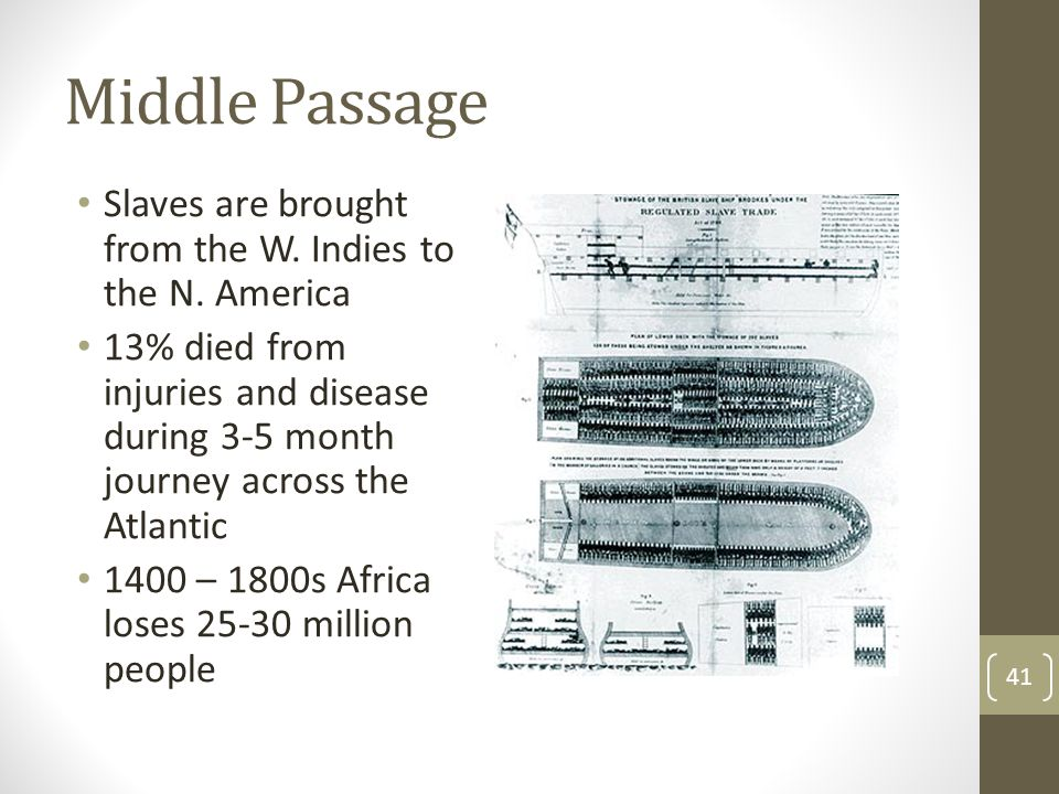 Middle Passage Slaves are brought from the W. Indies to the N. America