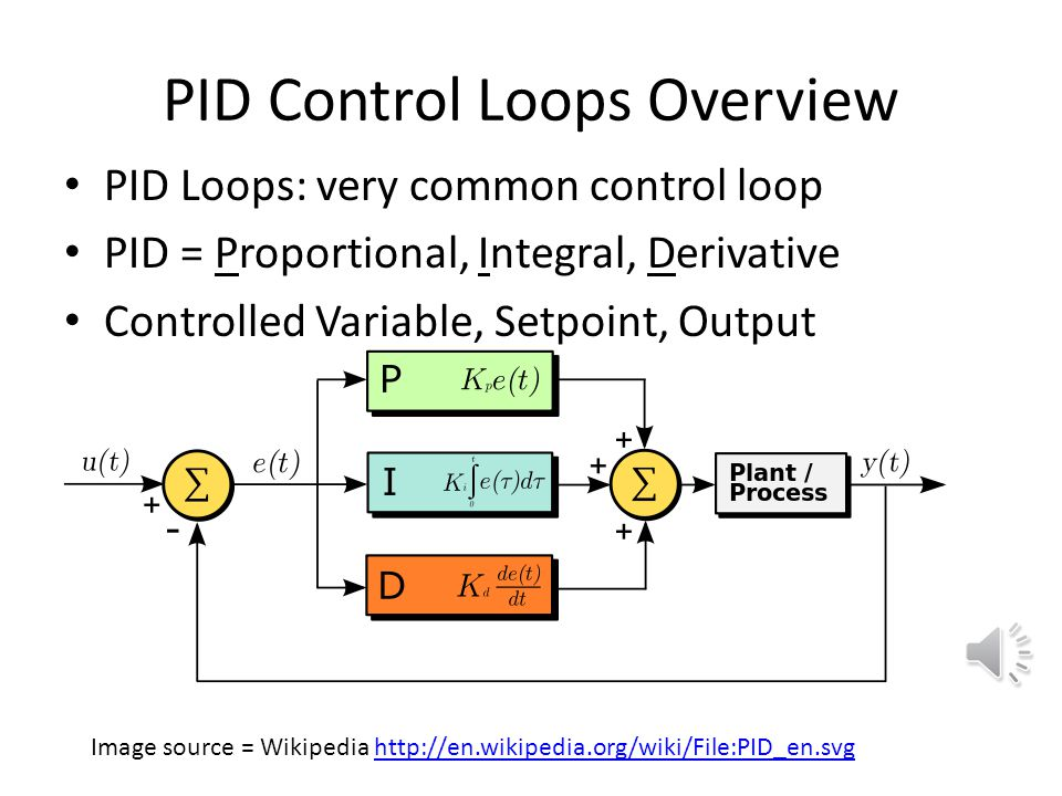 PID Control Loops Overview